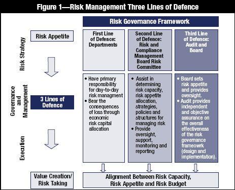 Figure 1 Risk Management Risk Report Template