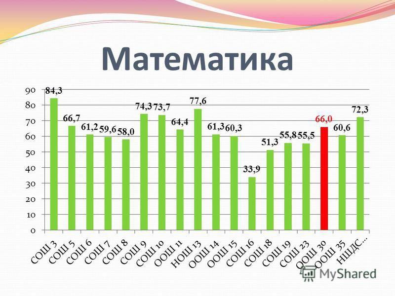 Гдз по информатике 7 класс спиши.ru