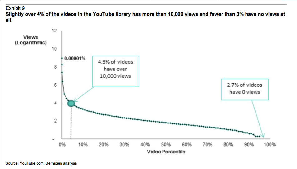 datos consumo video youtube, #videomarketing #youtube http://promocionmusical.es/: