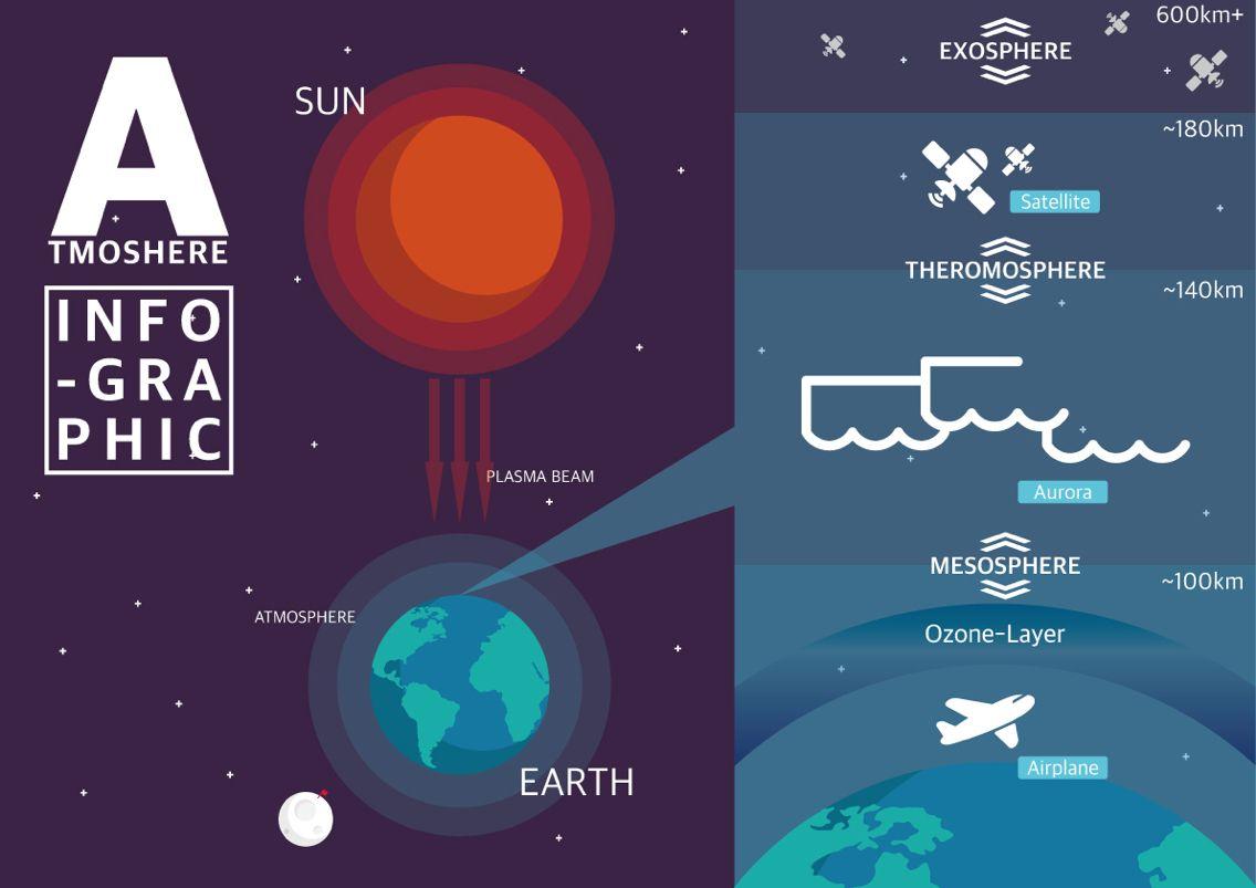 대기권 인포그래픽