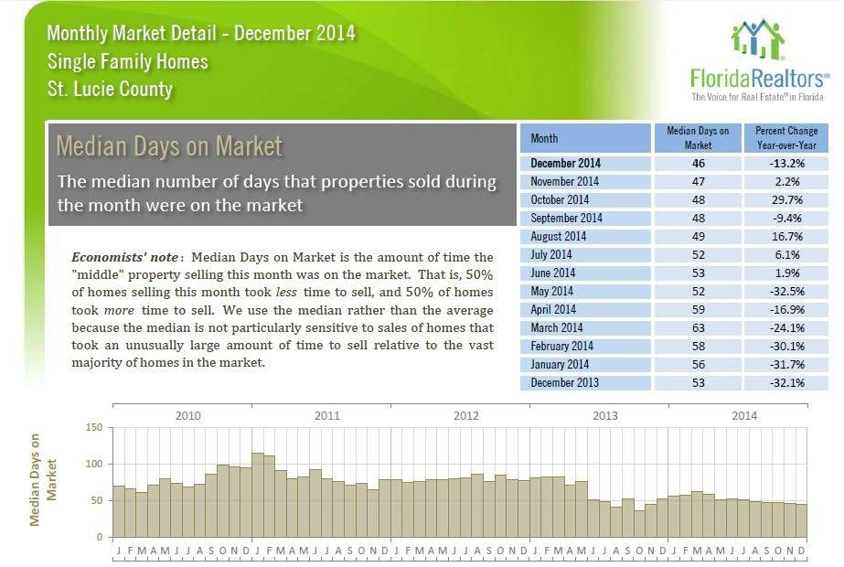 Dec 2013 to Dec 2014 Market Reports for Port St Lucie