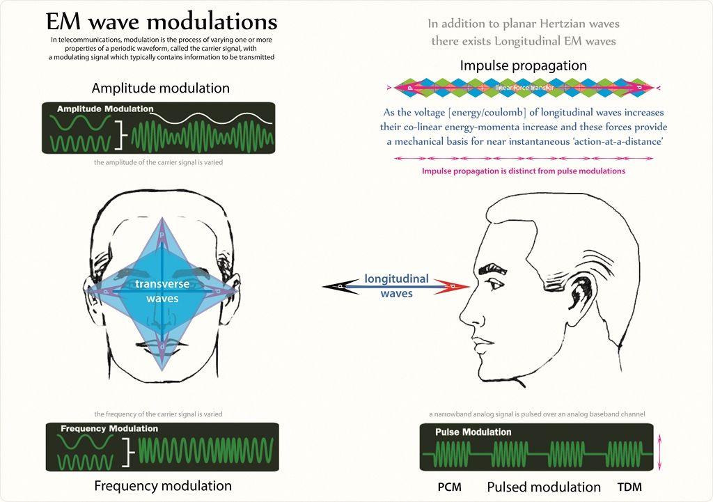 Tetryonics 27 15 Electromagnetic Wave Modulation Tesla S Longitudinal Impulses Vs Maxwell S Planar Waves Spiritualiteit