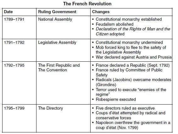 """the wake of the french revolution of 1789 history essay An adjective, written """"with a capital r to denote the french revolution of 1789   of the origins of the terror, tackett turns to the """"history of emotions,"""" an ill- defined  in the wake of the psychoanalytically informed thinking of carl gustav  jung  richard hofstadter in his now-classic essay on the """"paranoid style"""" in  politics,."""