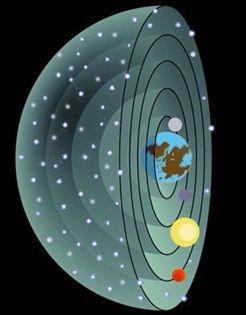 Resultado de imagen de Aristóteles y la Astronomía