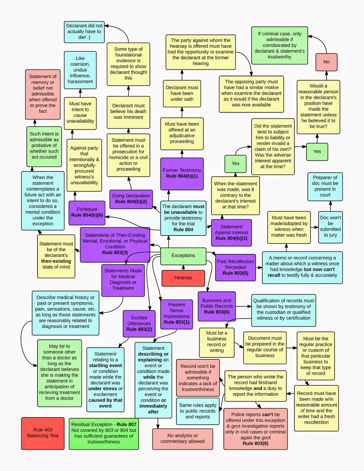 Frcp 4 flow chart google search a lawyer walked into a bar evidence flow charts for law students lawschool hearsay exceptions rules geenschuldenfo Images