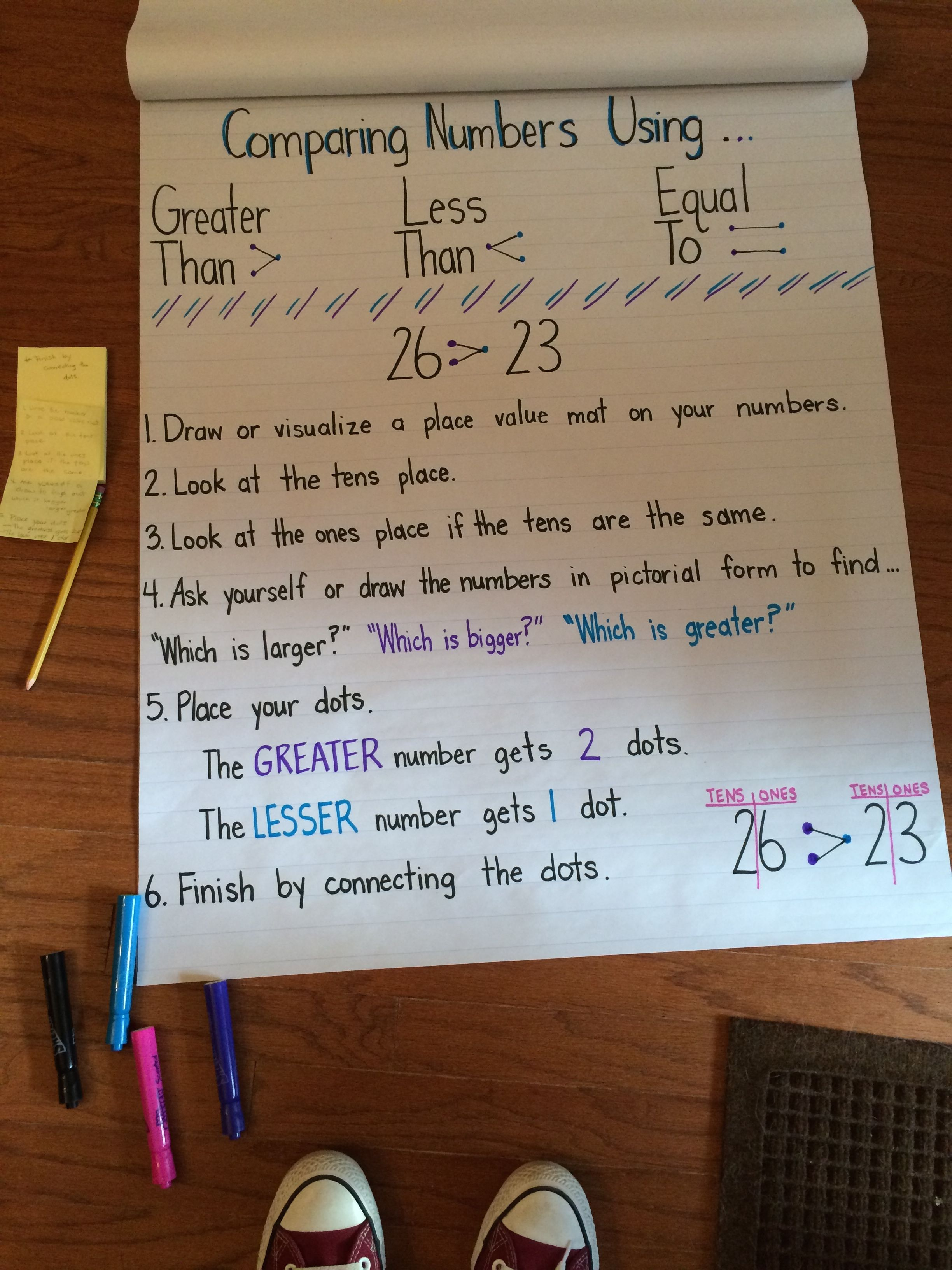 Greater Than Less Thank Or Equal To Anchor Chart