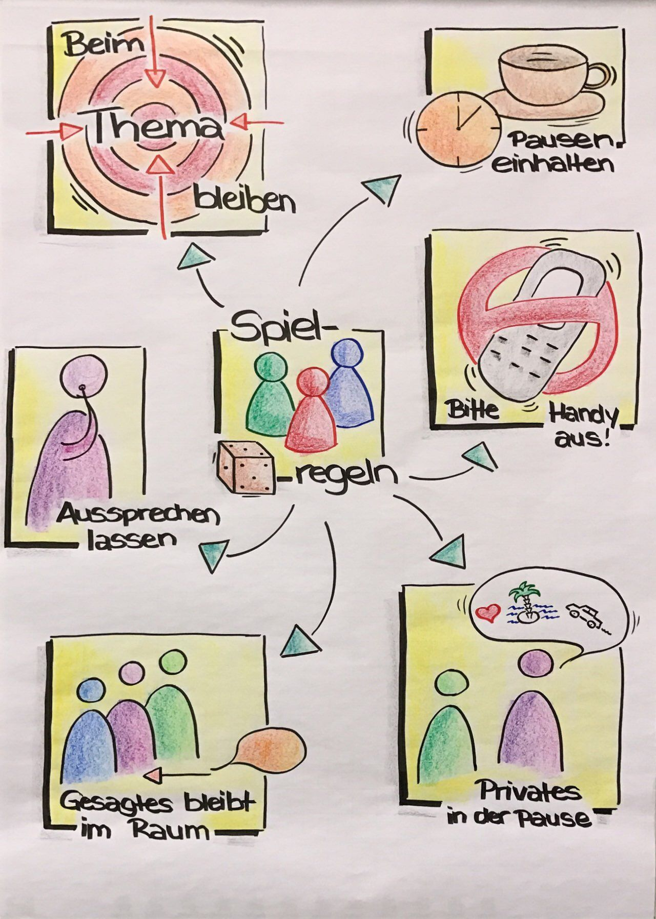 Ideen selbstpräsentation flipchart Darstellung Lebenslauf