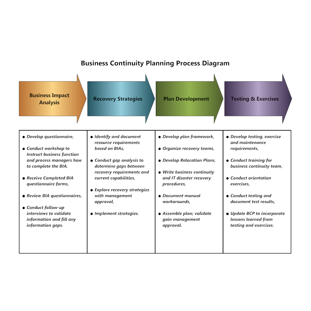 Example Image Business Continuity Planning Process