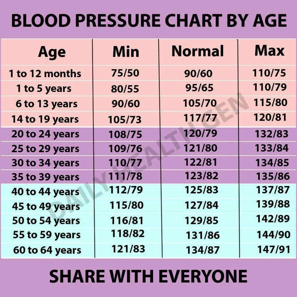 Normal Blood Pressure Range For Adults Over 20   Regular Blood ...