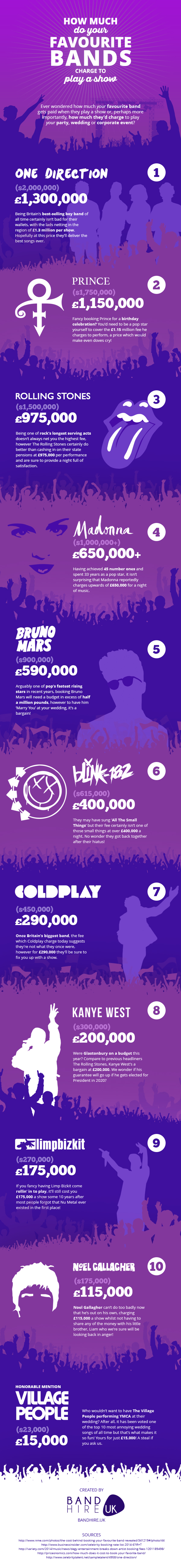 How Much Do Your Favourite Bands Charge To Play A Show? #infographic