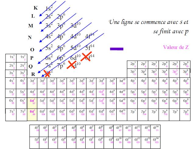 Chimie atomistique tableau p riodique cours exercices for L tableau periodique