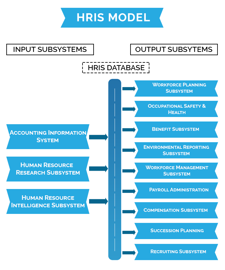 Best Hris Software Human Resource Information System In 2016 Human Resources Human Resource Management System Human Resources Quotes