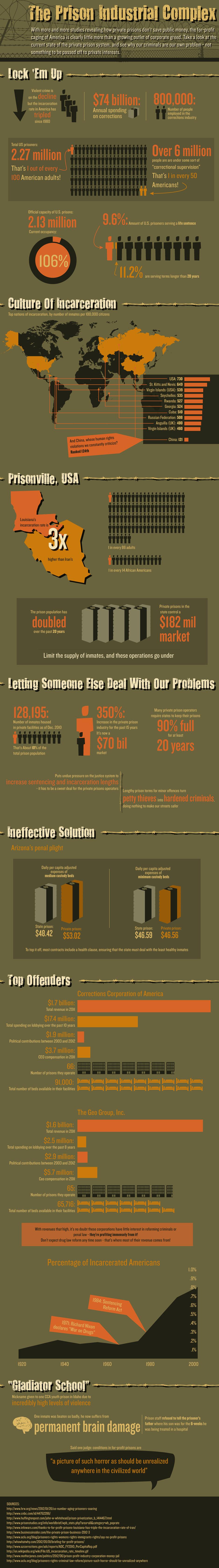 Private Prison System In Usa Prison Prison Reform Incarceration