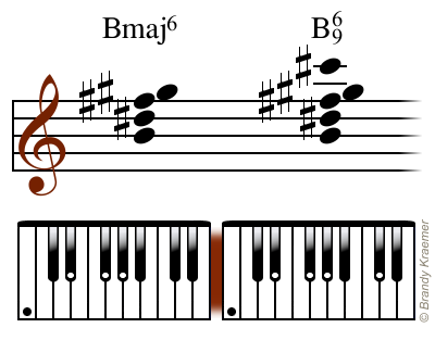 Illustrated Major 6th Piano Chords Bass Guitar Pinterest
