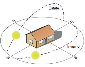 Orientamento ed inclinazione dei pannelli solari - Orientamento casa ...