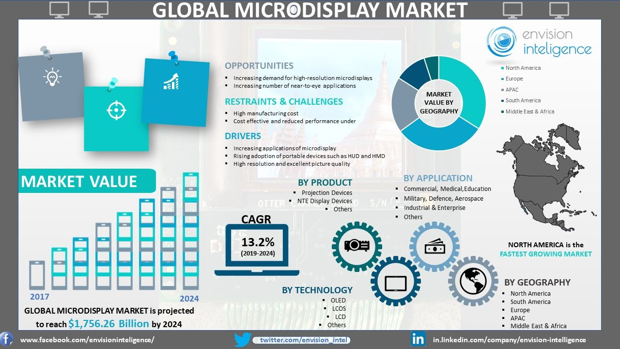 OLED microdisplays are increasingly penetrating into