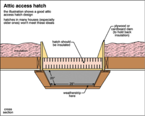 The Importance Of Your Attic Hatch Ancoe Inspections Door Insulation Attic Attic Insulation