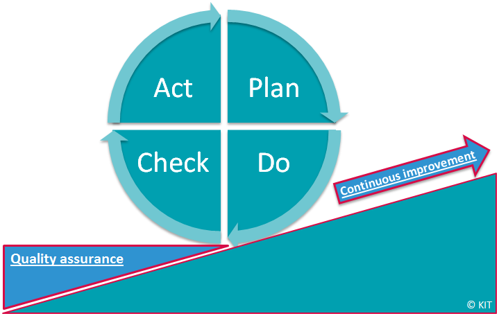 Pdca Continuous Improvement Process Improve How To Plan Continuity