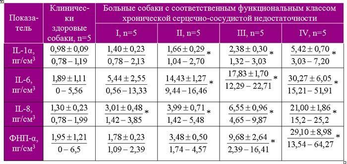 Цитокиновый профиль сыворотки крови собак при дилатационной кардиомиопатии