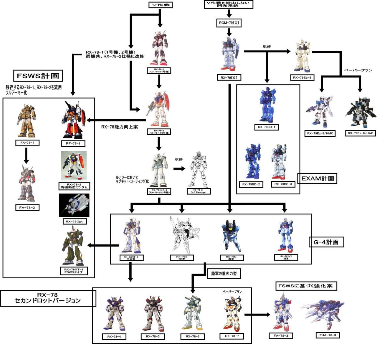 Tree Diagram Game Marine Battery Charger Wiring Mobile Suit Gundam The Games Pinterest