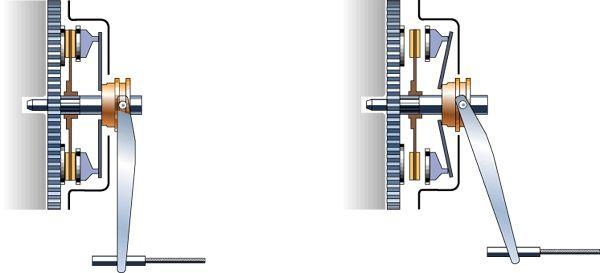 fonctionnement d 39 un embrayage auto pinterest m canique mecanique auto et voitures. Black Bedroom Furniture Sets. Home Design Ideas