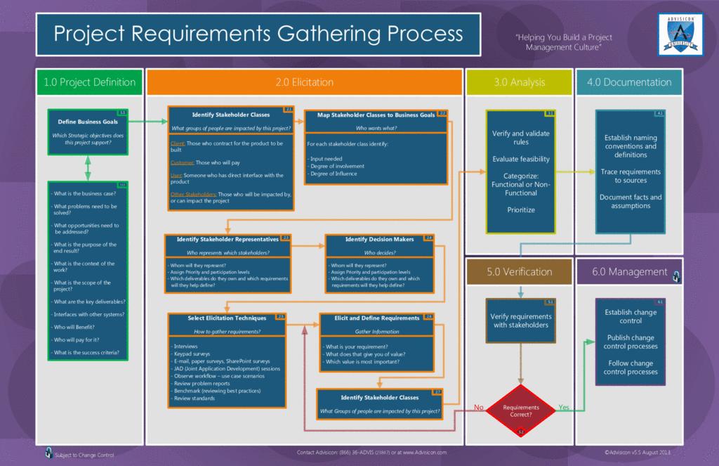 requirements gathering Agile project management, Change