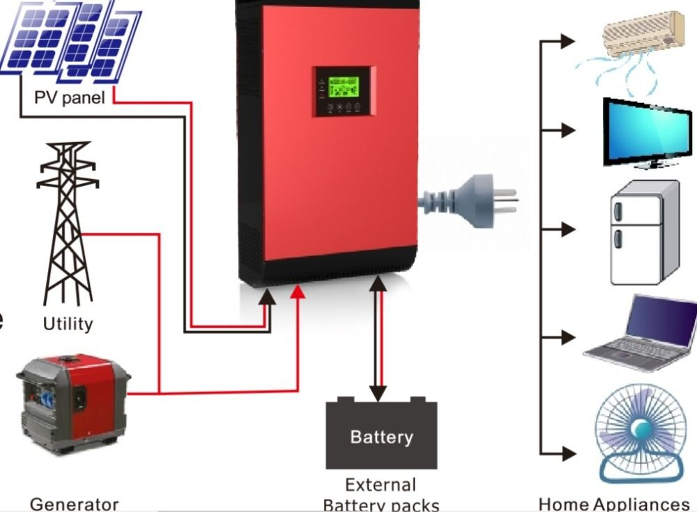 Supply And Installation Of Computer Systems Printers Hybrid Solar Power Inverter Display Unit Led Tv Solar Power Inverter Power Inverters Computer System