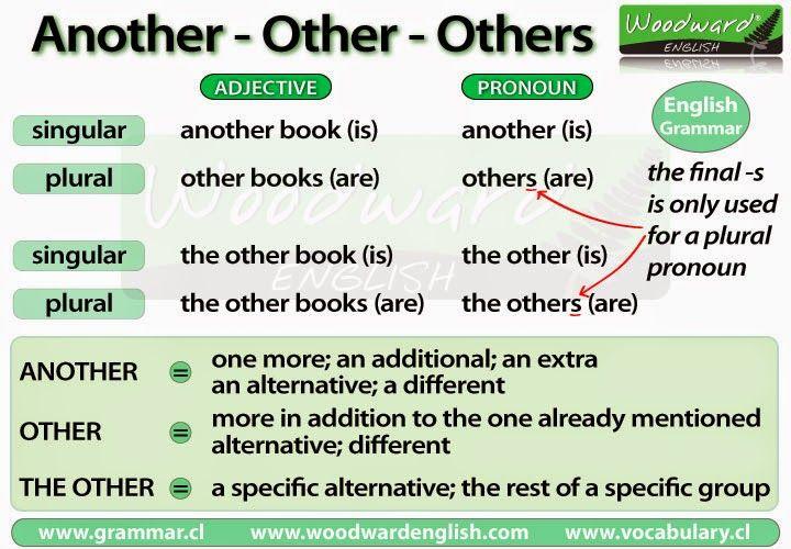 Another vs. (The) Other(s) | Englisch, Bildung und Worte