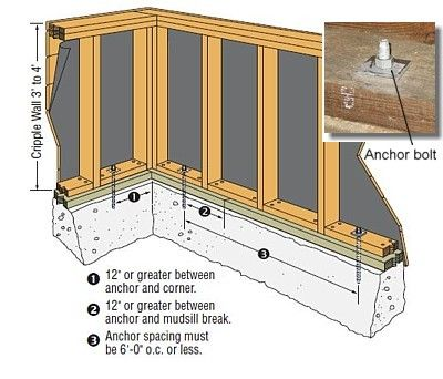 House Foundations Types Building Construction Types Building Foundation Types