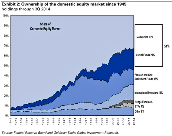 What Percentage Of Stock Market Wealth Is Owned By Institutional