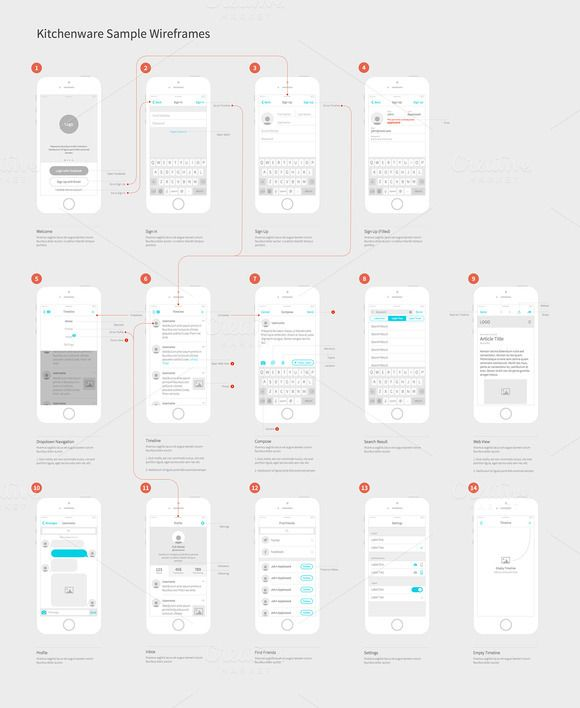 Nice example of mobile screen flow with good use of