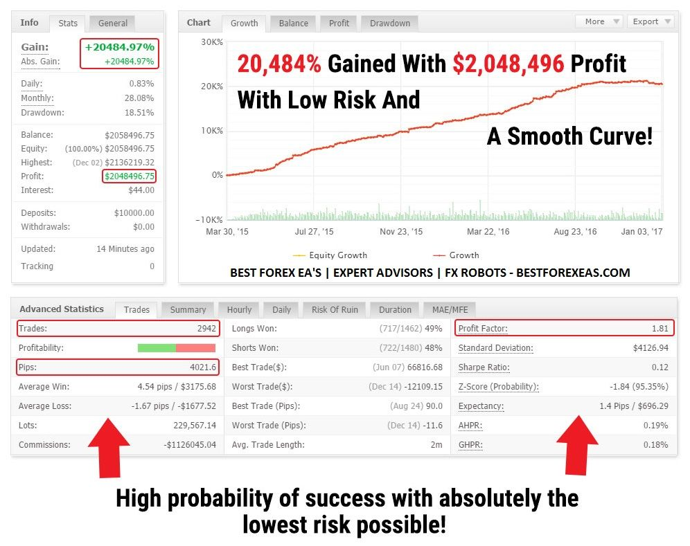 Best forex scalping expert advisor