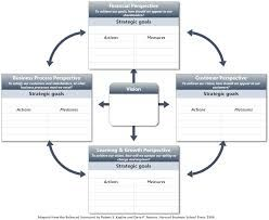 Balanced Scorecard Template  Google Search  Health As A Team