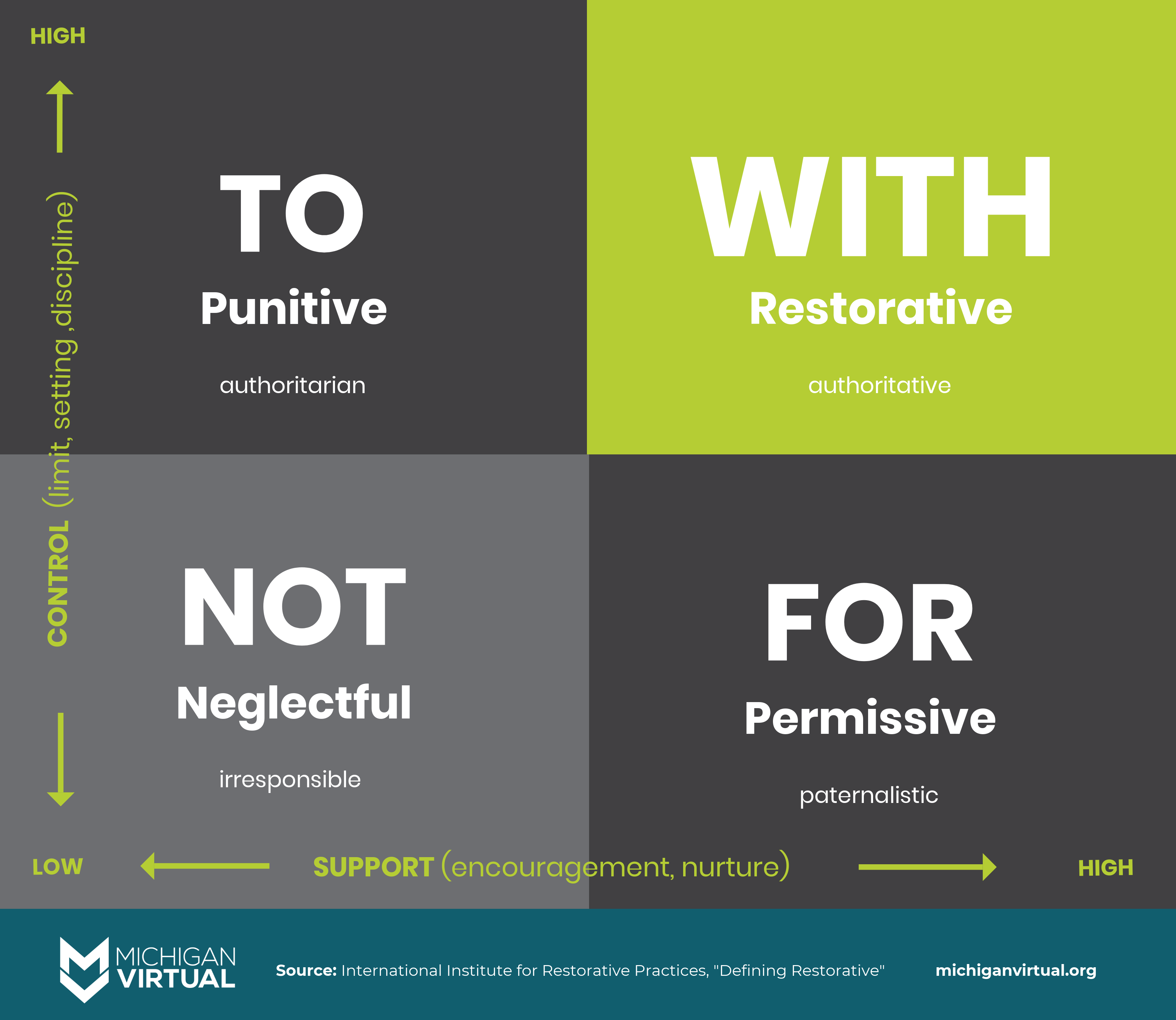 Infographic The Social Discipline Window Learn More By