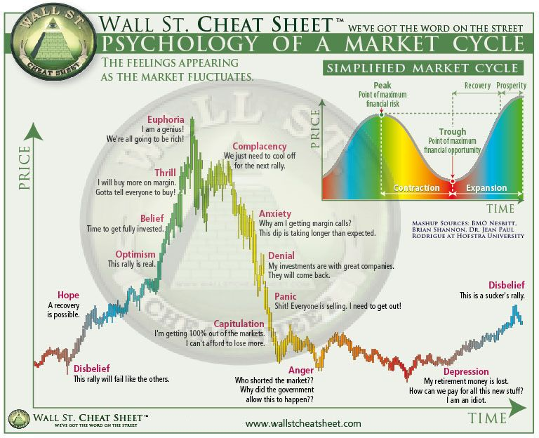 View Image The Cheat Sheet Bitcoin Chart Stock Market Cheat