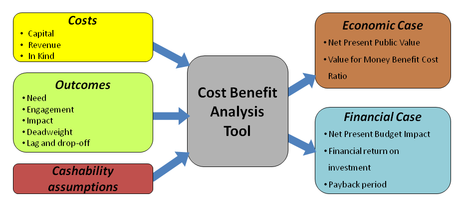 Cost Benefit Analysis Economics – Cost Benefit Analysis