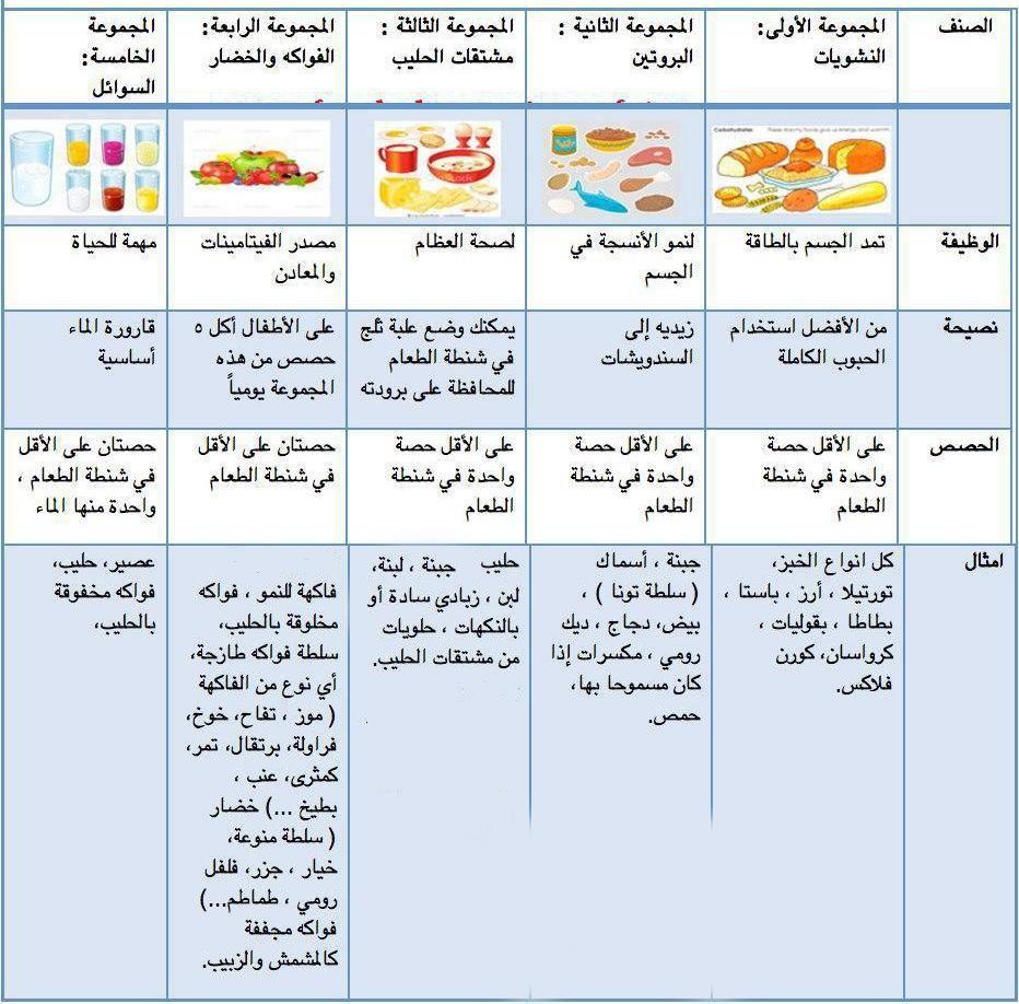 جدول العناصر الغذائية الهامة بصندوق طعام طفلك سوبرماما Healthy School Healthy School Lunches Healthy Lunchbox