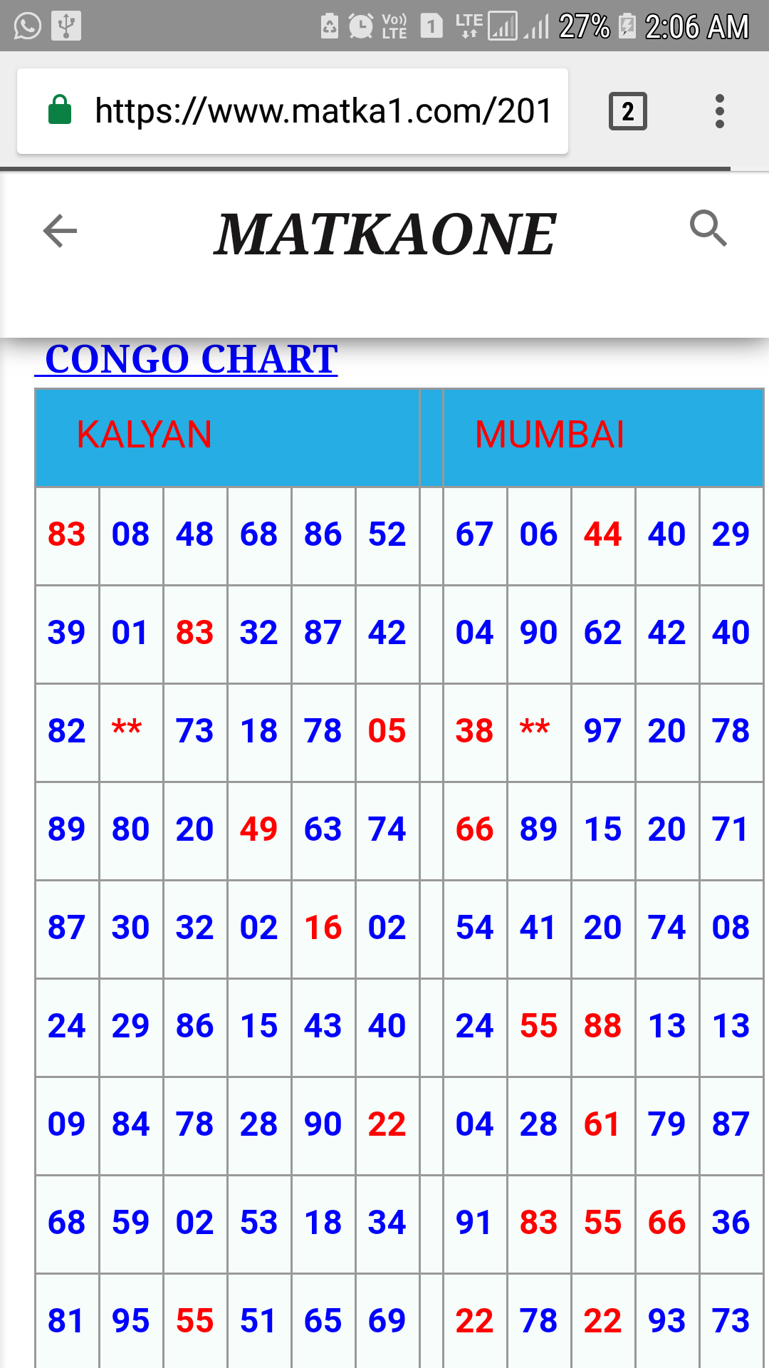 Main mumbai panel chart 2019
