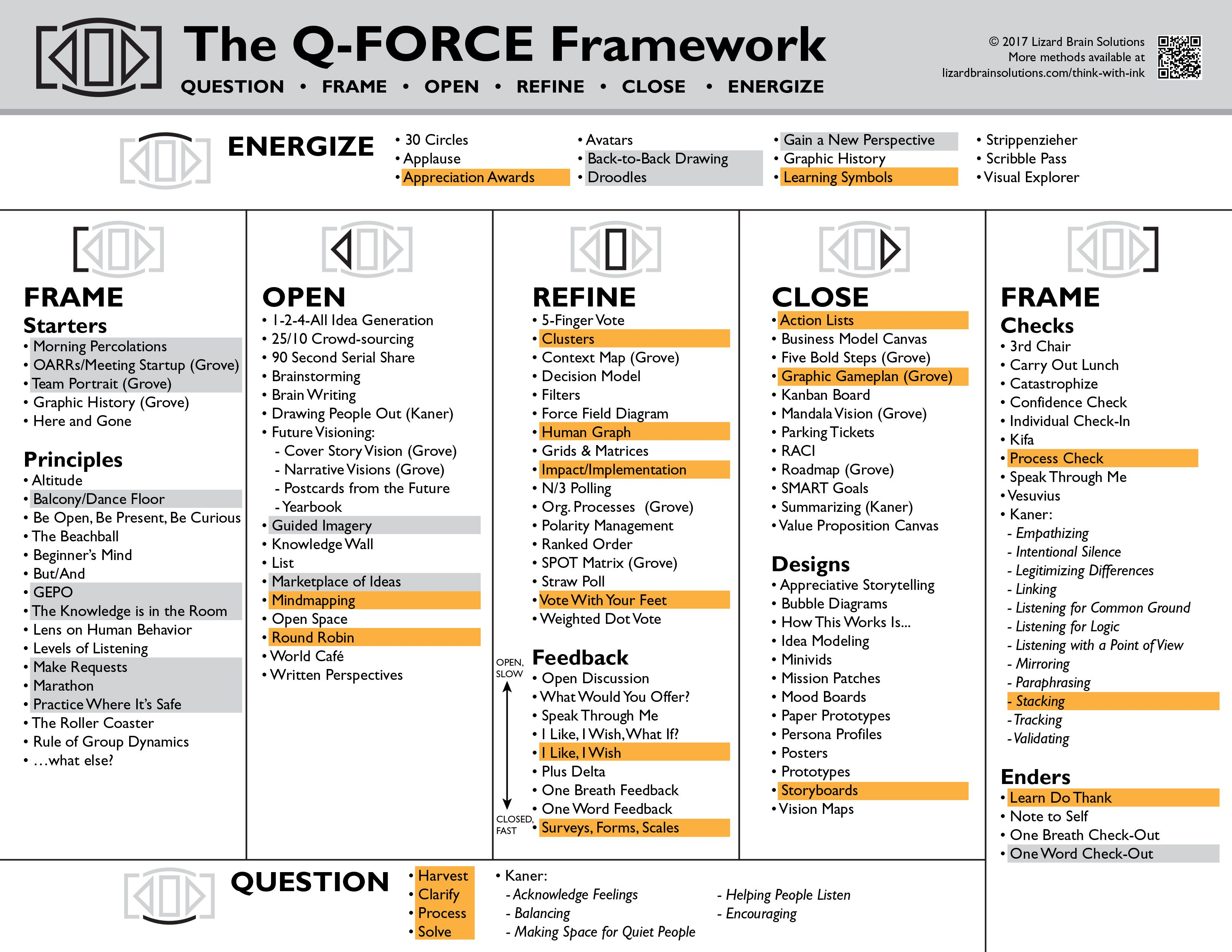 Image Result For Graphic Roadmap Grove Thi Or That Question Back Drawing Mirroring And Paraphrasing
