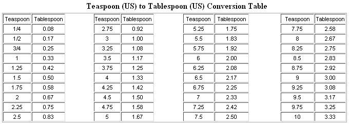 Ounces to teaspoons conversion chart