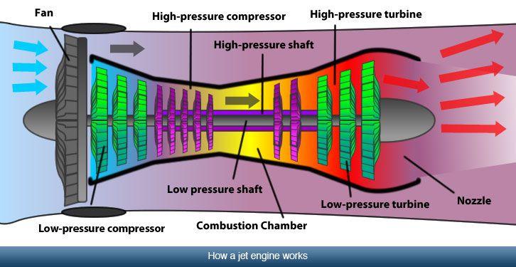 How a Jet Enjine Works Jet engine, Aircraft maintenance