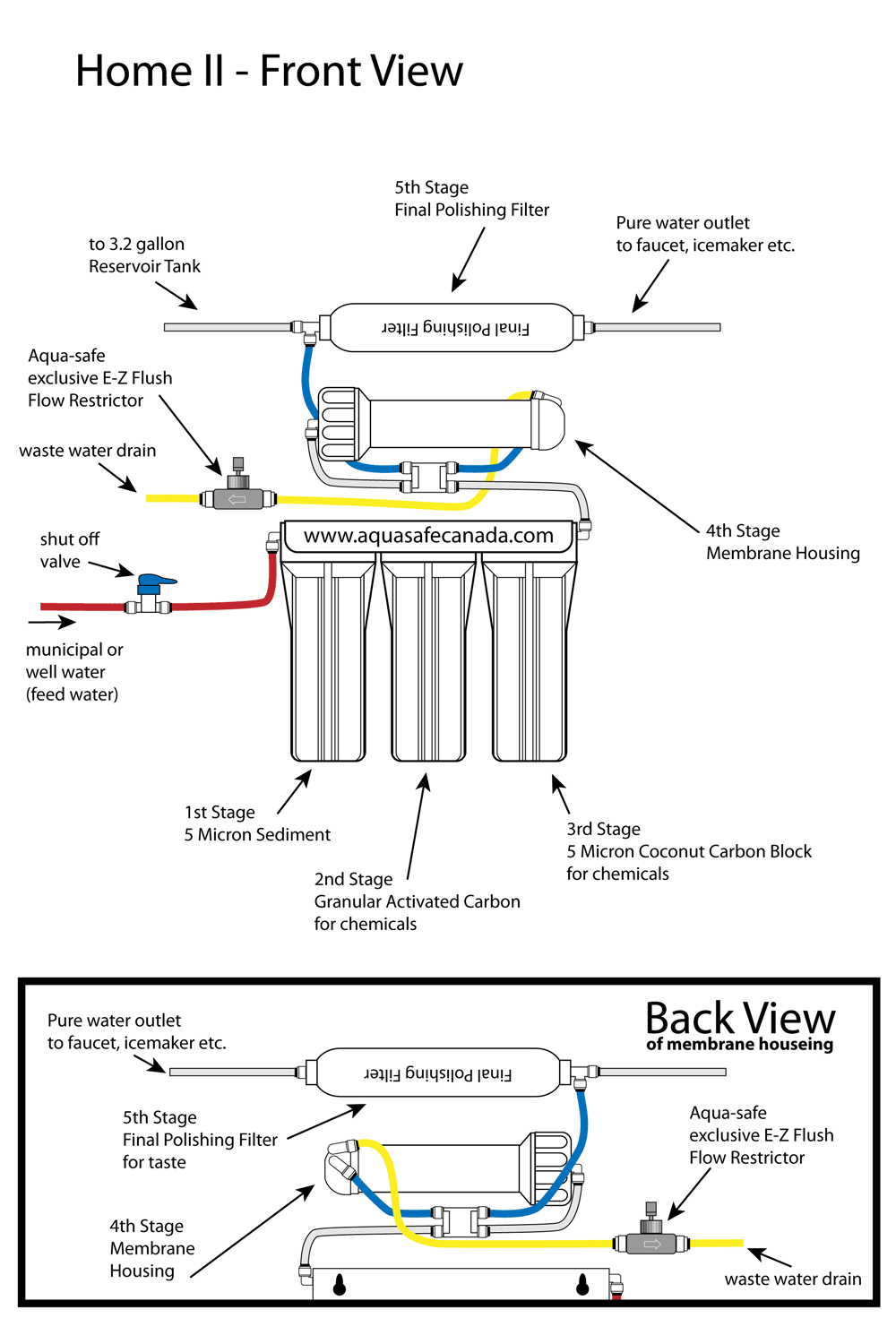 Five stage reverse osmosis system schematic