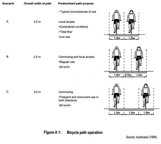 Path width - Bicycle Network | bicikli mindenek felett ...