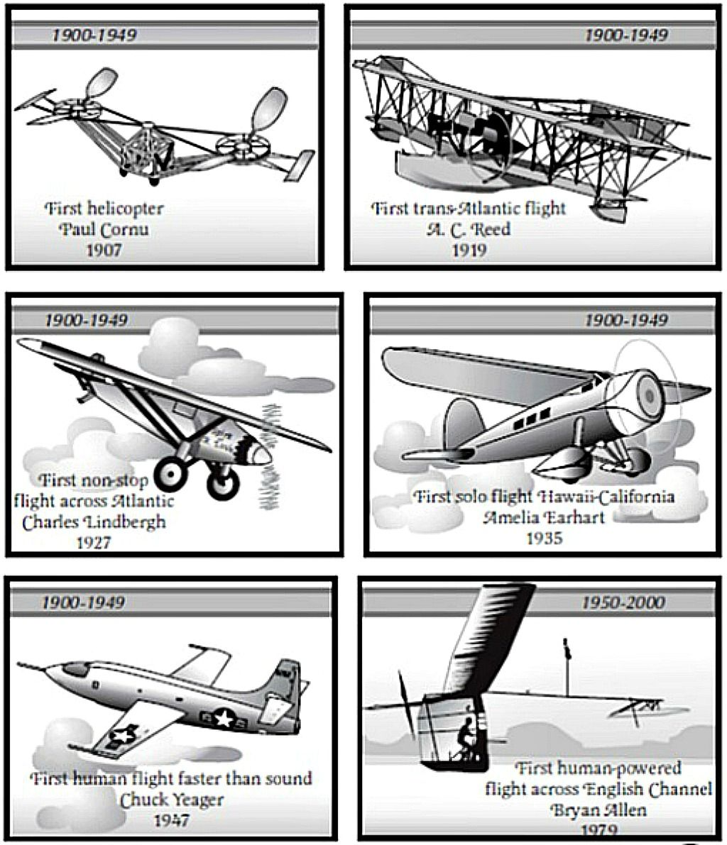 Evolution of aviation industry Paper airplanes, Paper