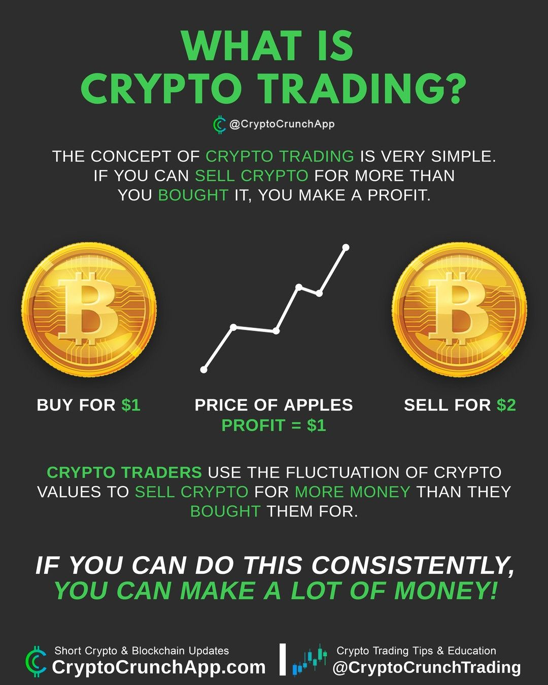 Cryptocrunchtrading Crypto Traders Use The Fluctuation Of Crypto Values To Sell Crypto For More Money Than In 2020 Things To Sell Cryptocurrency Cryptocurrency News