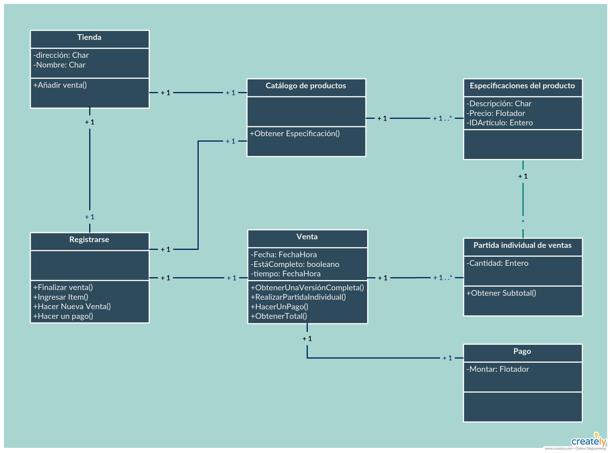 Diagrama De Clases Del Sistema De Punto De Venta Pos Weather Screenshot Diagram