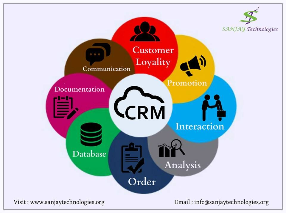 We Are A Best Crm Company In India Providing Crm Source Software Solution To Financial Distribution And Sales S Web Development Design Crm Design Development