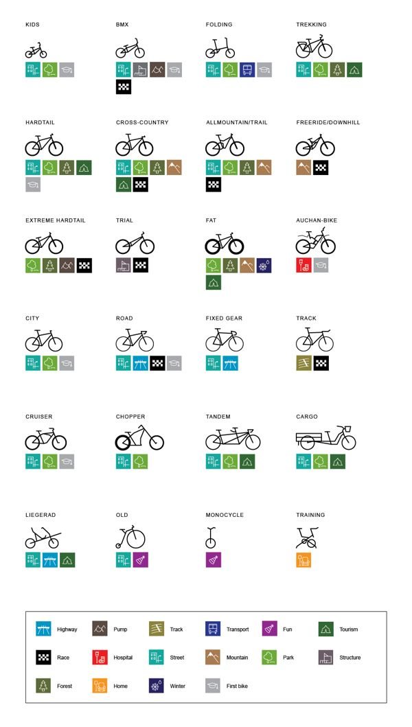 Types Of Bicycles Infographic The Most Basic Types Of Bikes And