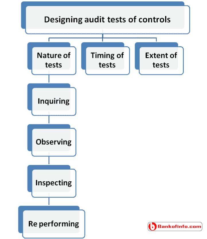 Designing Audit Tests Of Controls Audit Control Internal Control