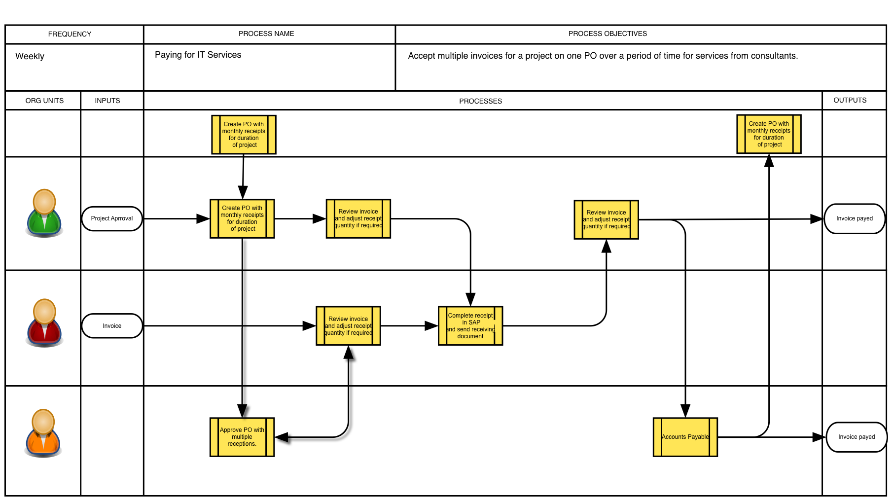 warehouse process flow diagram 4 pin to 7 trailer adapter wiring 2 png 18131014 sap images
